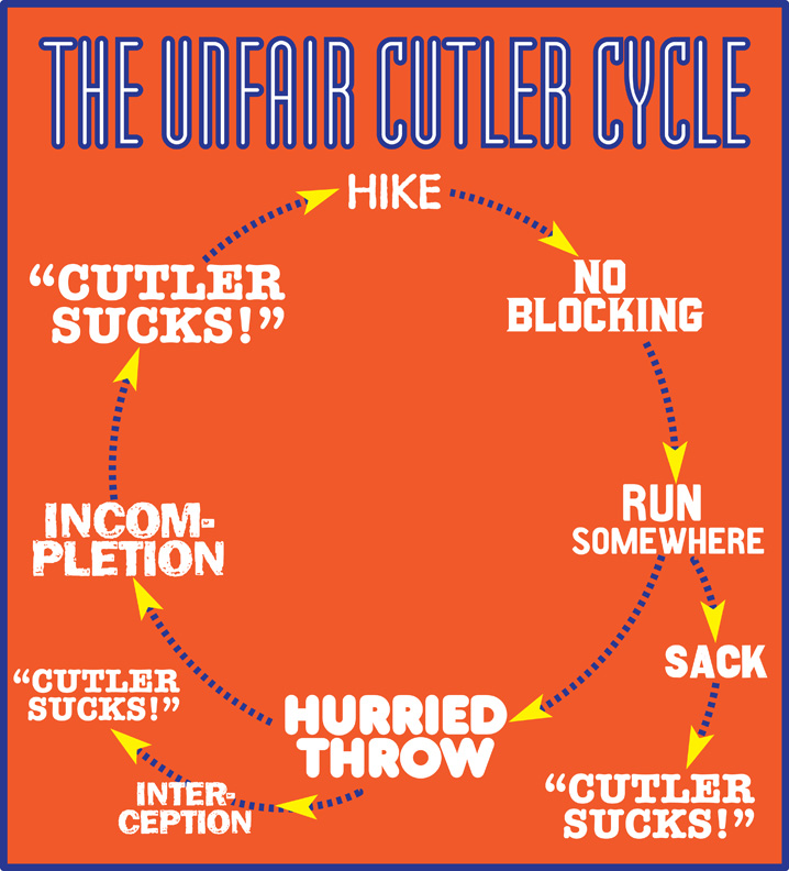 Cutler Cycle