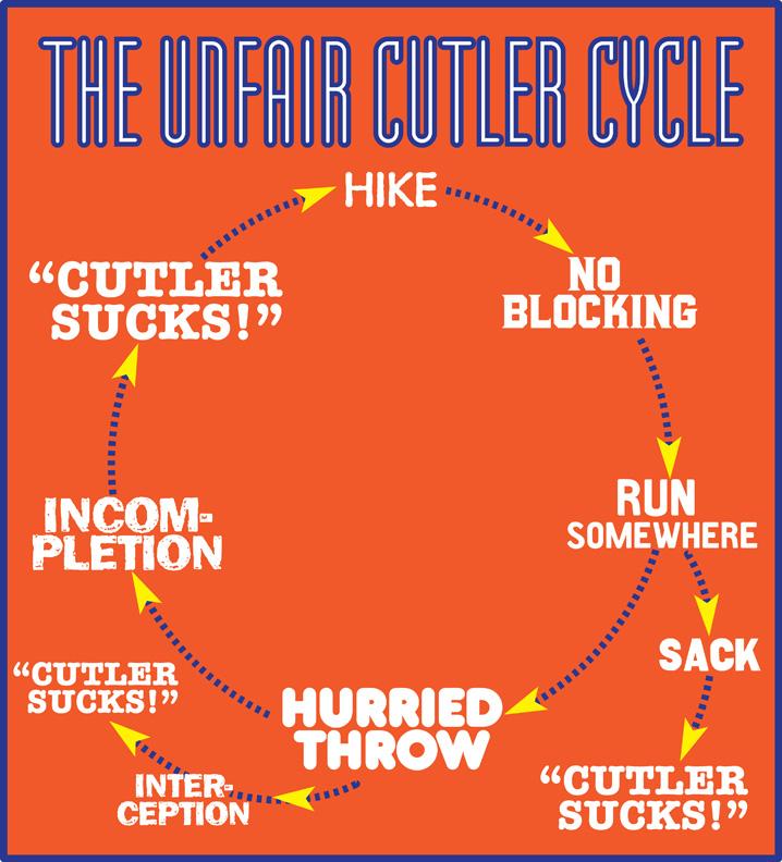 Cutler Cycle