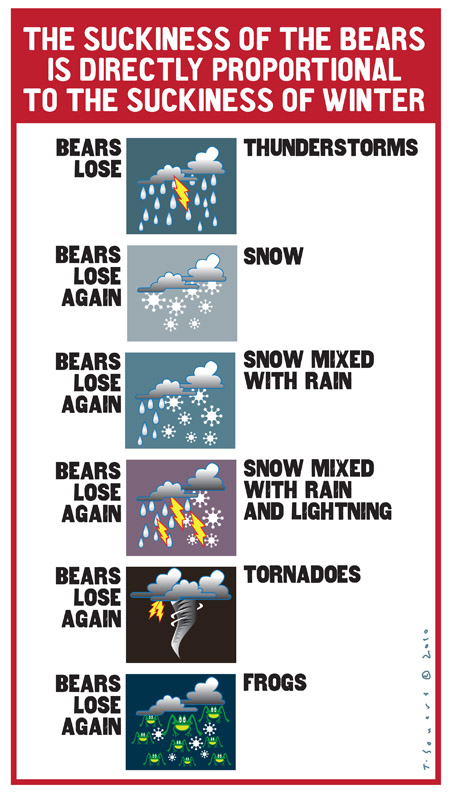 Bears weather