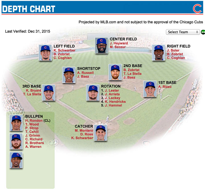 Cubs-2016-Depth-Chart