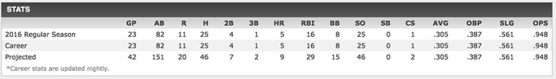 Willson-Contreras-stats-at-AS-break