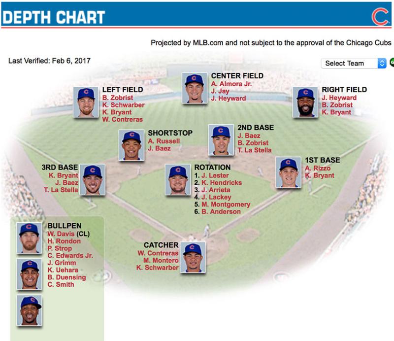 Cubs-Depth-Chart