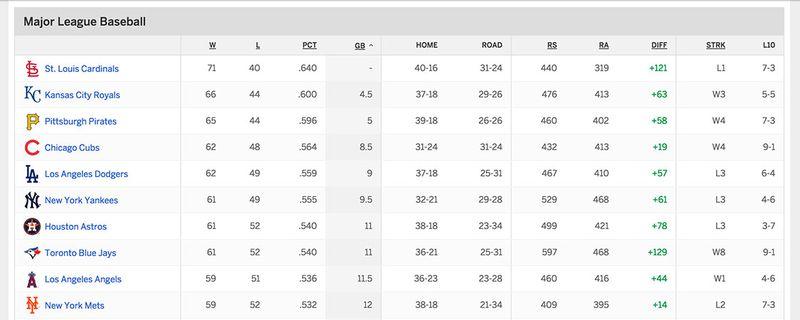 Baseball-standings-8.10.15