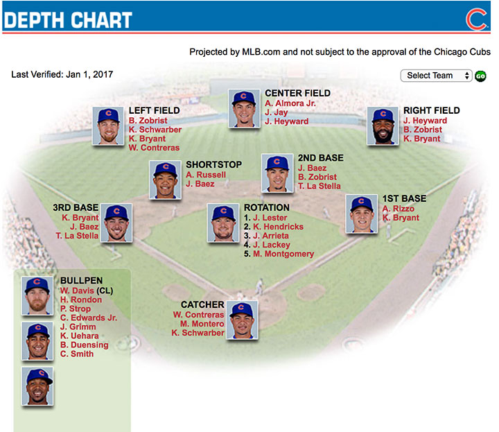 Cubs-Depth-Chart