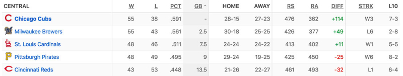 Standings-at-the-All-Star-Break